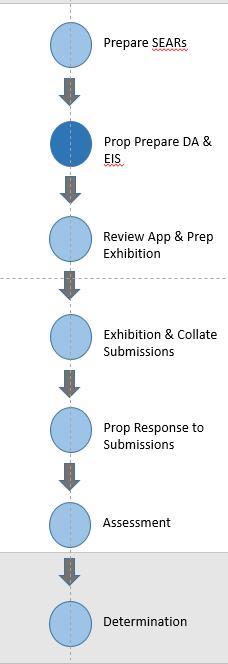 Master Plan - Process work